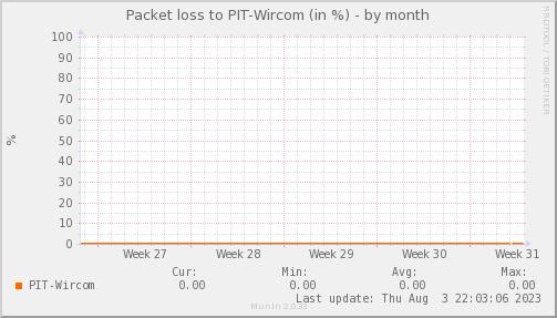 packetloss_PIT_Wircom-dmonth