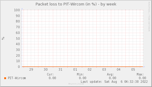 packetloss_PIT_Wircom-week
