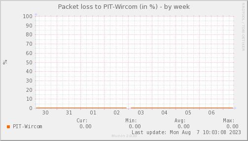 packetloss_PIT_Wircom-week