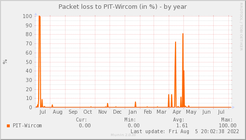 packetloss_PIT_Wircom-year