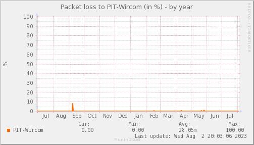 packetloss_PIT_Wircom-year