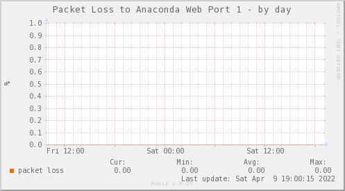 packetloss_PIT_ZCO_ANACONDA1-day
