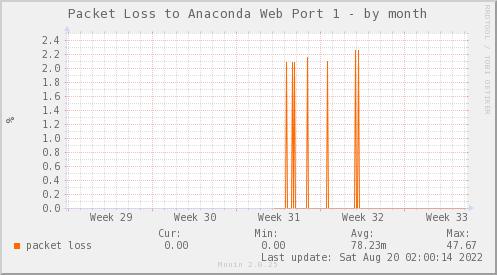 packetloss_PIT_ZCO_ANACONDA1-dmonth