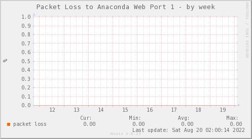 packetloss_PIT_ZCO_ANACONDA1-week