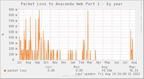 packetloss_PIT_ZCO_ANACONDA1-year