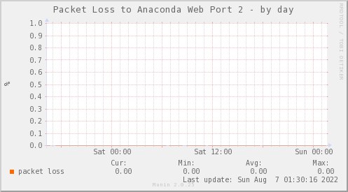 packetloss_PIT_ZCO_ANACONDA2-day