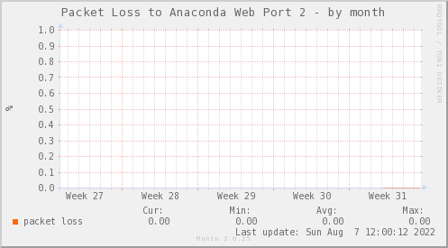 packetloss_PIT_ZCO_ANACONDA2-dmonth