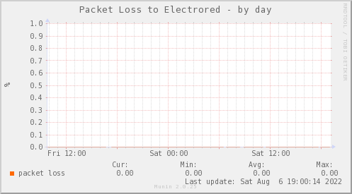 packetloss_PIT_ZCO_ELECTRORED-day.png