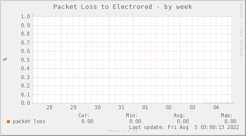 packetloss_PIT_ZCO_ELECTRORED-week
