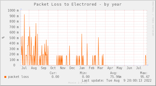 packetloss_PIT_ZCO_ELECTRORED-year