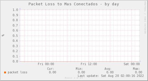 packetloss_PIT_ZCO_MASCONECTADOS-day