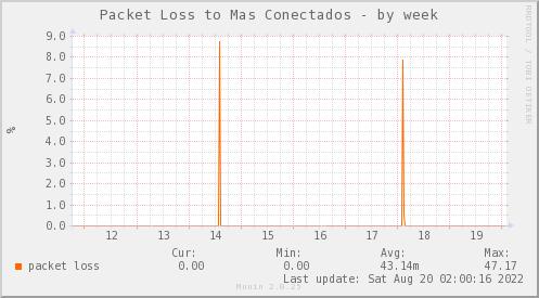 packetloss_PIT_ZCO_MASCONECTADOS-week