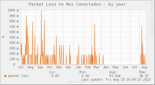 packetloss_PIT_ZCO_MASCONECTADOS-year