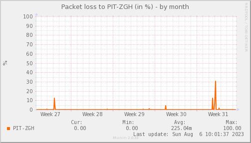 packetloss_PIT_ZGH-dmonth