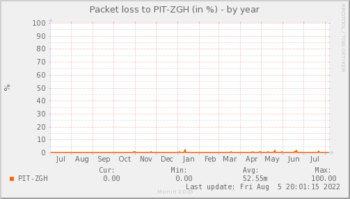 packetloss_PIT_ZGH-year