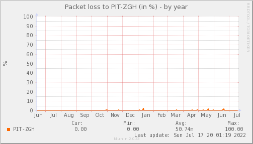 packetloss_PIT_ZGH-year