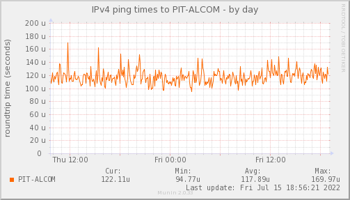 ping_PIT_ALCOM-day.png