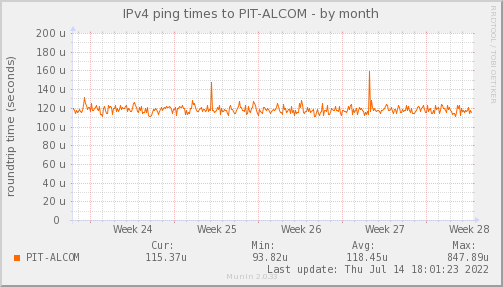 ping_PIT_ALCOM-month
