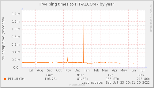 ping_PIT_ALCOM-year