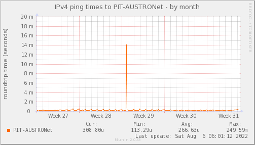 ping_PIT_AUSTRONet-month