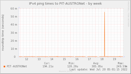 ping_PIT_AUSTRONet-week