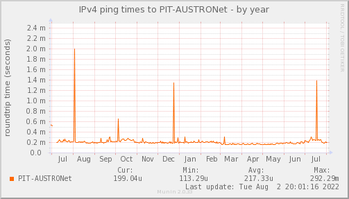 ping_PIT_AUSTRONet-year