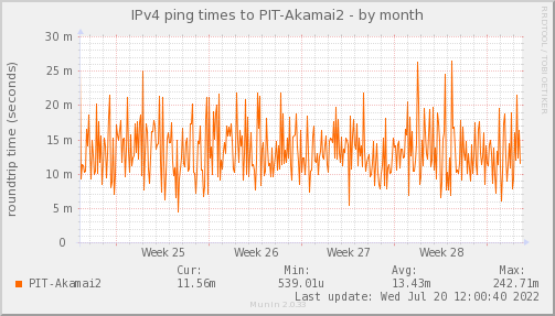 ping_PIT_Akamai2-month.png