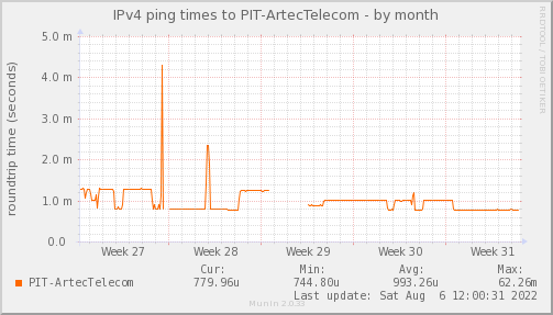 ping_PIT_ArtecTelecom-month.png