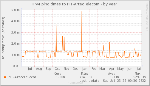 ping_PIT_ArtecTelecom-year.png