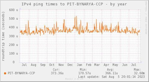ping_PIT_BYNARYA_CCP-year