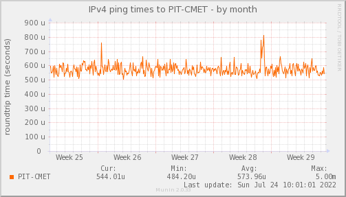 ping_PIT_CMET-month