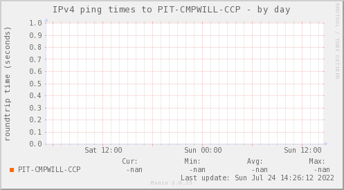 ping_PIT_CMPWILL_CCP-day.png