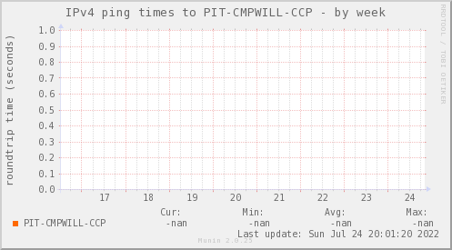 ping_PIT_CMPWILL_CCP-week