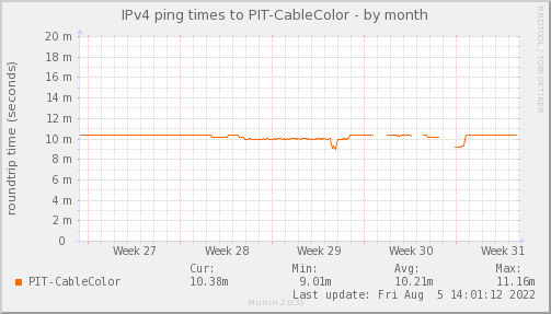 ping_PIT_CableColor-month