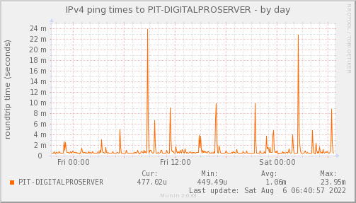 ping_PIT_DIGITALPROSERVER-day.png