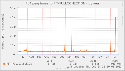ping_PIT_FULLCONECTION-year