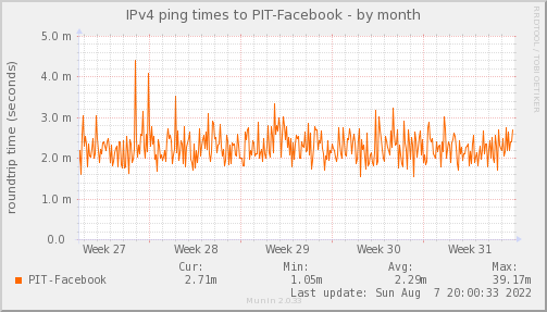 ping_PIT_Facebook-month