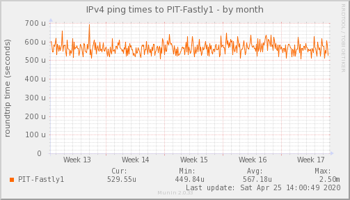ping_PIT_Fastly1-month