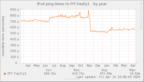 ping_PIT_Fastly1-year