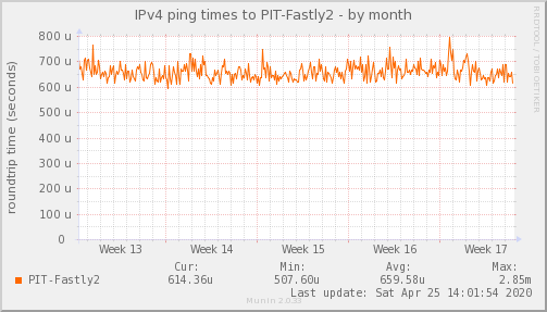 ping_PIT_Fastly2-month
