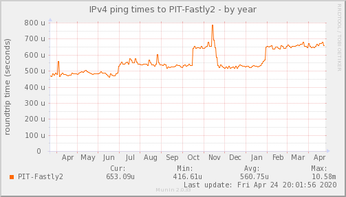 ping_PIT_Fastly2-year