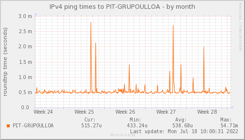 ping_PIT_GRUPOULLOA-month.png