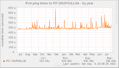 ping_PIT_GRUPOULLOA-year.png