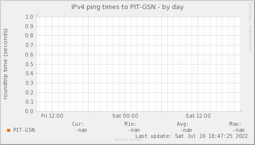 ping_PIT_GSN-day.png