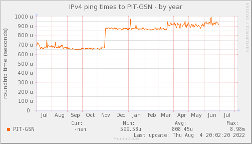 ping_PIT_GSN-year