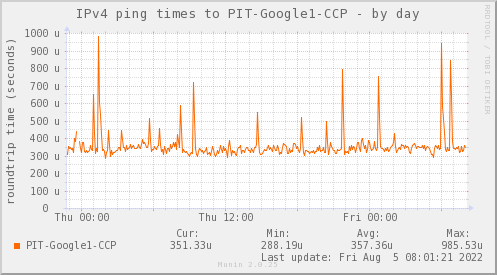 ping_PIT_Google1_CCP-day.png