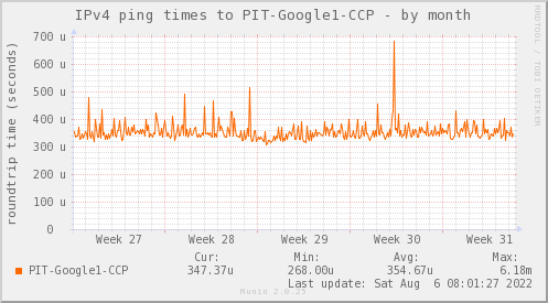 ping_PIT_Google1_CCP-month