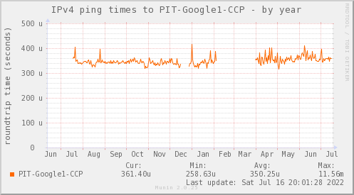 ping_PIT_Google1_CCP-year