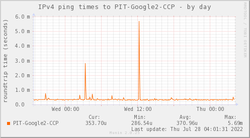 ping_PIT_Google2_CCP-day.png