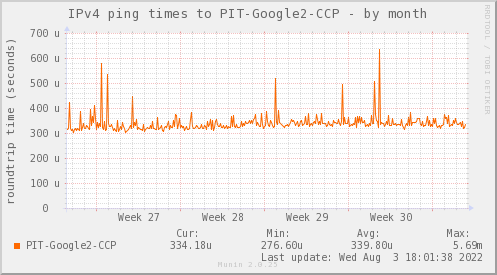 ping_PIT_Google2_CCP-month
